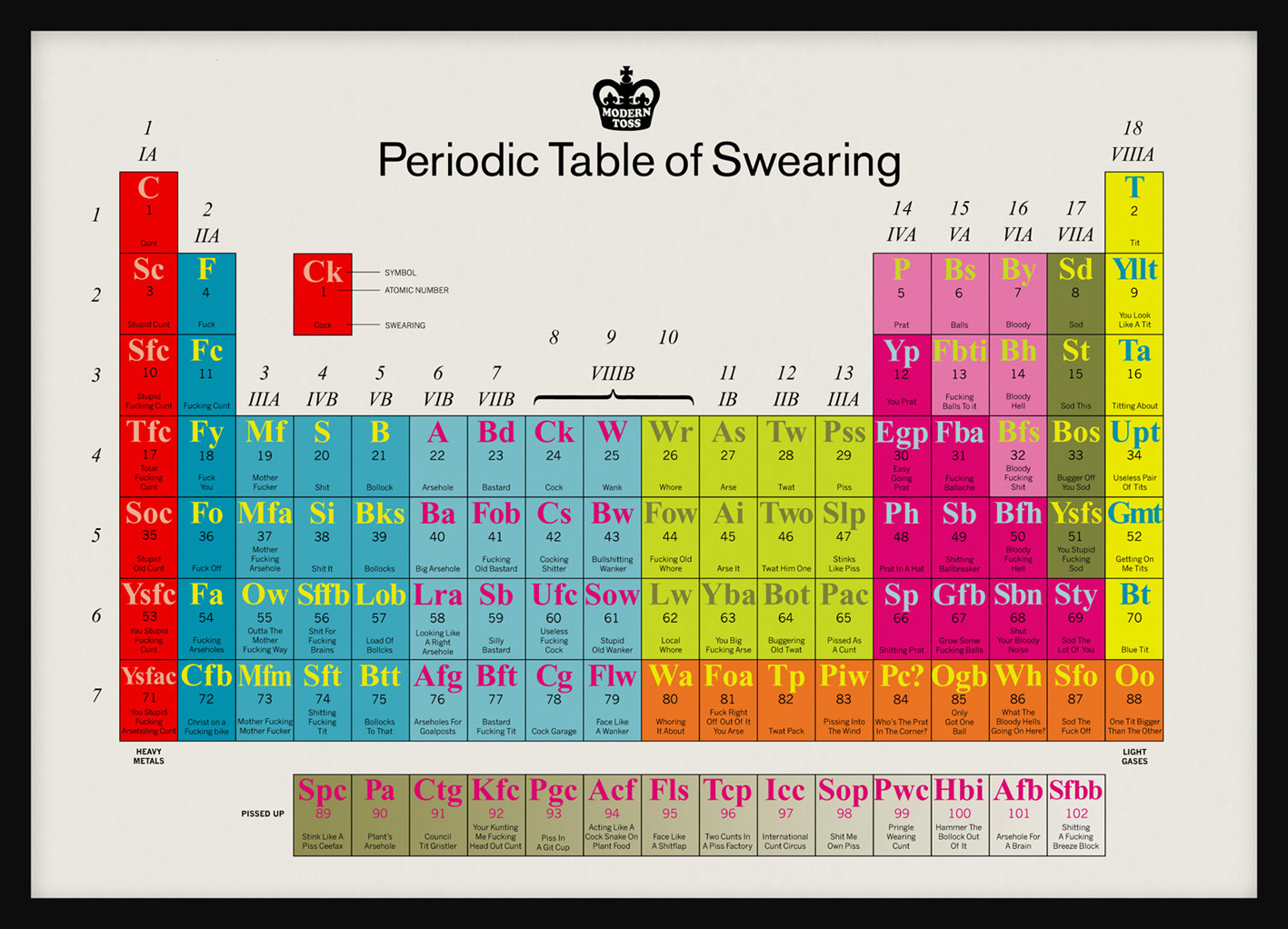 swearing_periodic_table